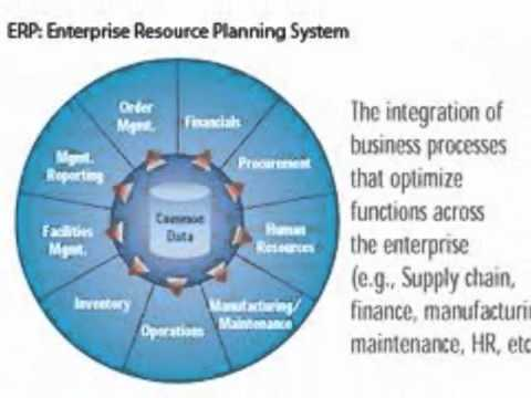tesco erp system Resource planning (erp) system enterprise resource planning (erp) system is a software system that supports and automates the business processes by providing timely and accurate.