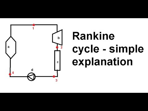 Rankine cycle - simple equations and an explanation of an ideal T-s diagram