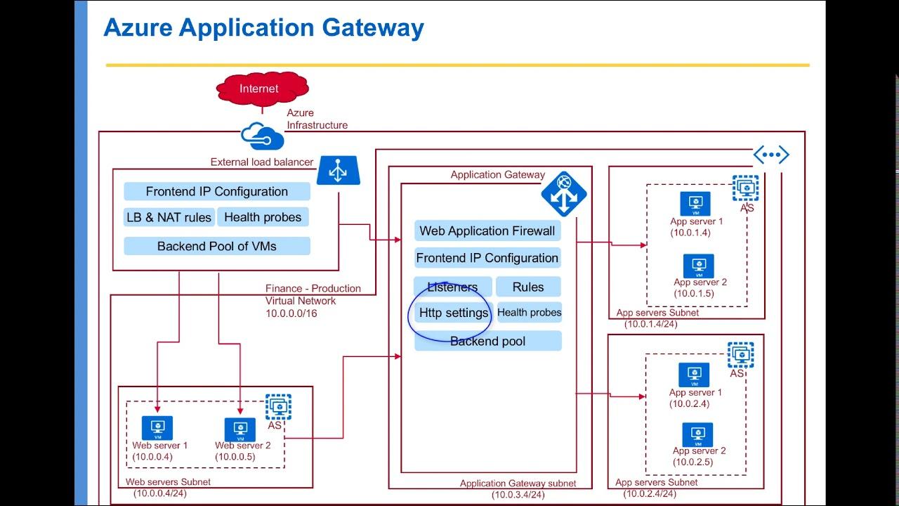 Azure Network Services - Application Gateway