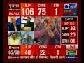 Assembly Results 2017: हिमाचल और गुजरात के विजयी उम्मीदवारों की लिस्ट