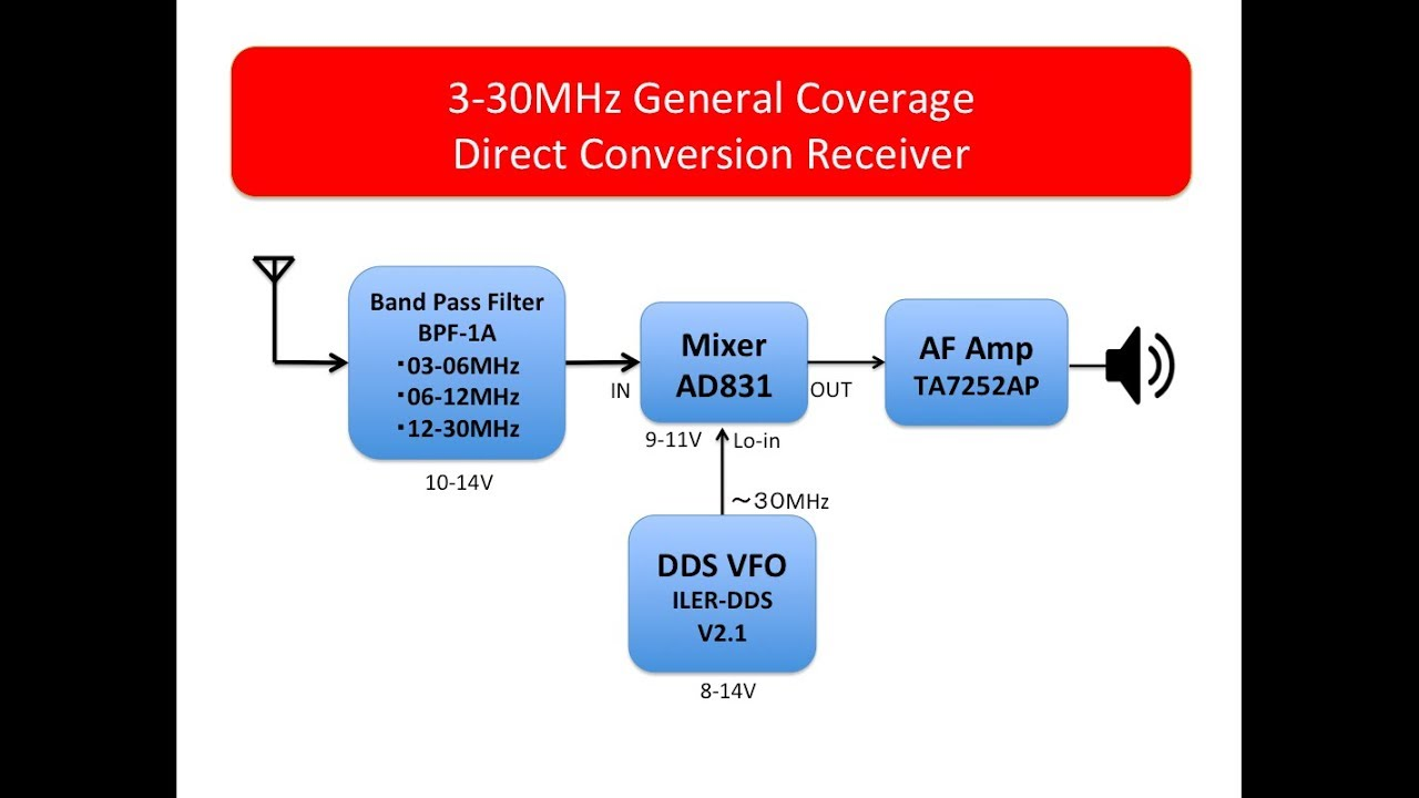3-30MHz Direct Conversion Receiver, Tunable BPF+AD831mixer+DDS by Plato 1959