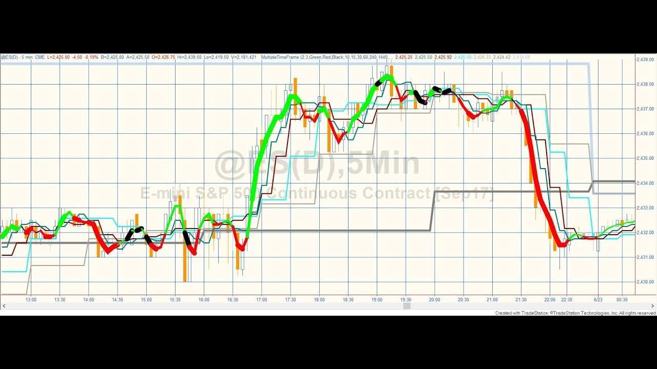 Fxcm Trading Station Strategy Builder Zigzag Patterns