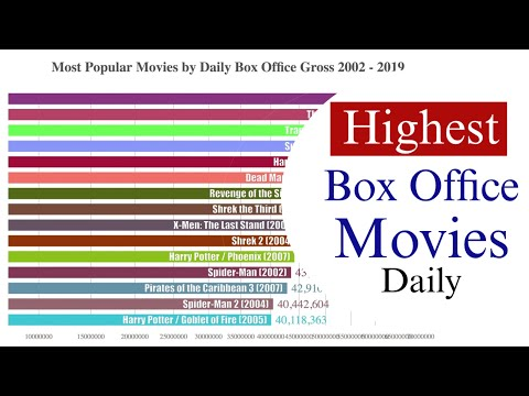 Box Office Mojo: Highest Daily Box Office Gross Movies (2002 - 2019)