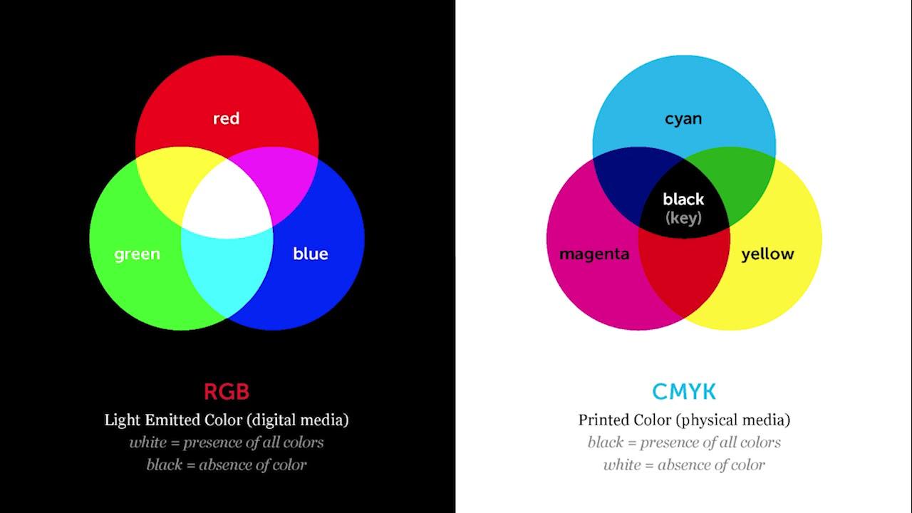 Adobe Ilrator Color Modes Part 1