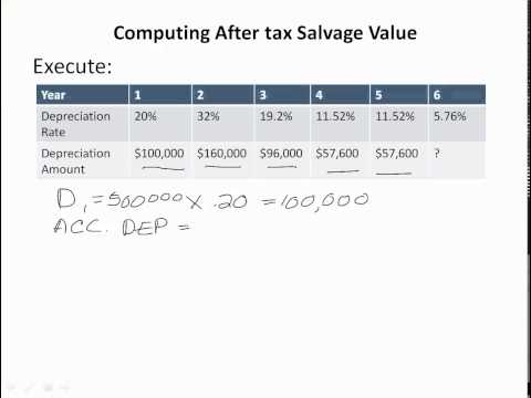 Computing After tax Salvage Value
