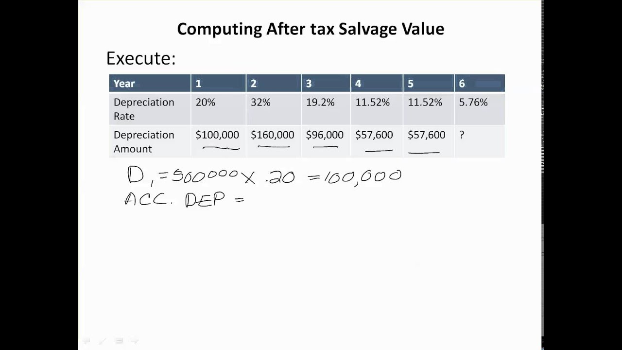 Computing After tax Salvage Value - YouTube