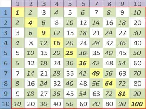 как выучить таблицу умножения за 3 дня, день 1