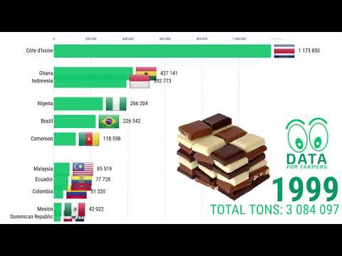 🍫🍫 CACAO 🍫🍫 | Top 10 production countries