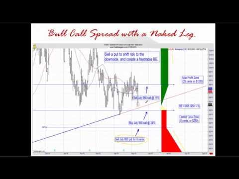 Learn to trade option spreads and strategies with DeCarley and Trade Navigator