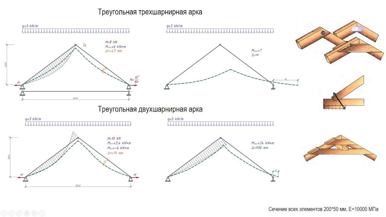 Висячие стропильные системы - анализ расчетных схем