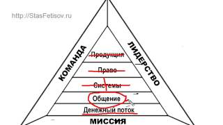 Треугольник - анализ сетевого маркетинга