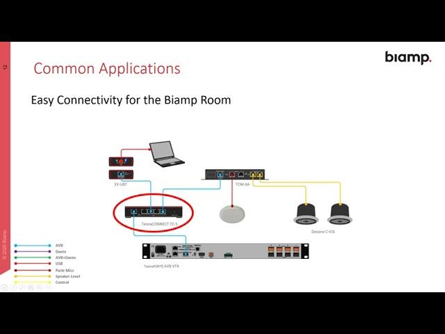 AV Networking - TesiraCONNECT