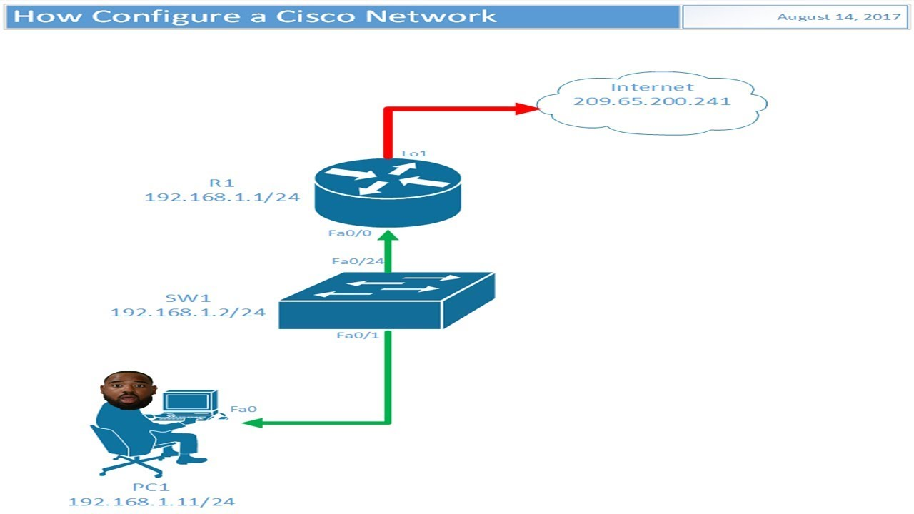 How to Create a Cisco Network Diagram in Visio  YouTube