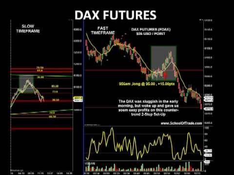 Forex live chart dax