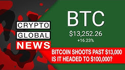 BITCOIN SHOOTS PAST $13,000, IS IT HEADED TO $100,000?
