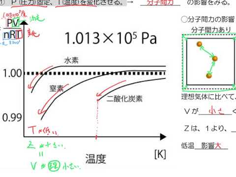 気体 方程式 実在 の 状態