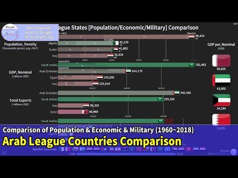 Arab League States [Population/Economic/Military] Comparison (1960~2018)