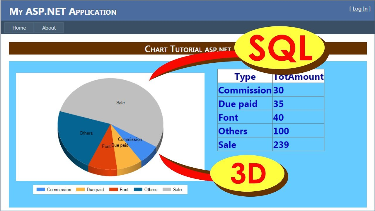 how to create 3d chart (pie chart) with sql data in asp net c#