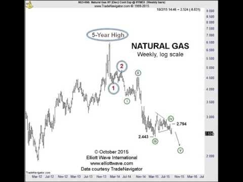 Natural Gas: Prices Still Trending Down