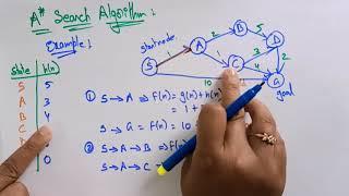 A Star algorithm   Example   Informed search   Artificial intelligence   Lec-21   Bhanu Priya