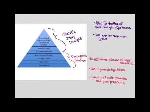 types of study design