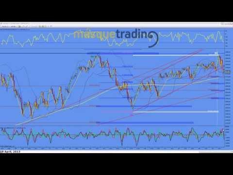Trading en español Análisis Pre-Sesión Futuro MINI NASDAQ (NQ) 19-4-2013