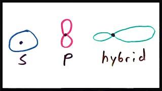 valence bond theory ii hybridization and hybrid orbitals