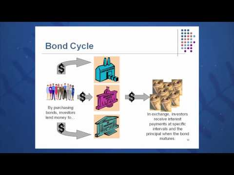 Session 07: Objective 1 - Bonds and Bond Valuation