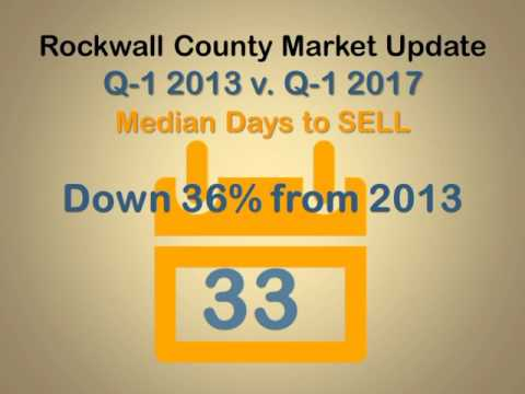 Rockwall County Market Update