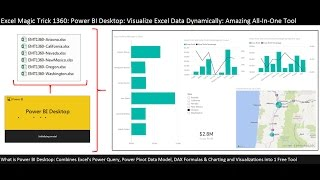 شاملة Power BI سطح المكتب على سبيل المثال: تصور بيانات Excel & بناء الديناميكية لوحة (EMT 1360)