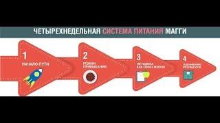 Диета Магги / Видеодневник / Меню по дням в таблице / Мотивация