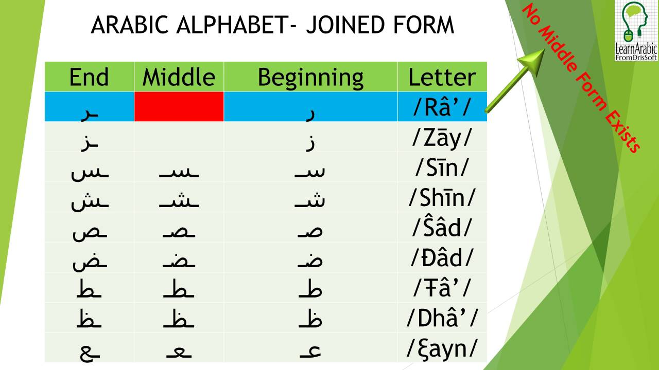 Learn Arabic L1.7 : Joined form of ARABIC ALPHABET - YouTube
