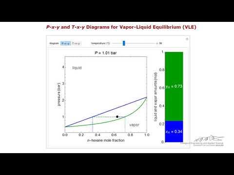 P-x-y Diagram For Vapor-Liquid Equilibrium Of A Binary Mixture