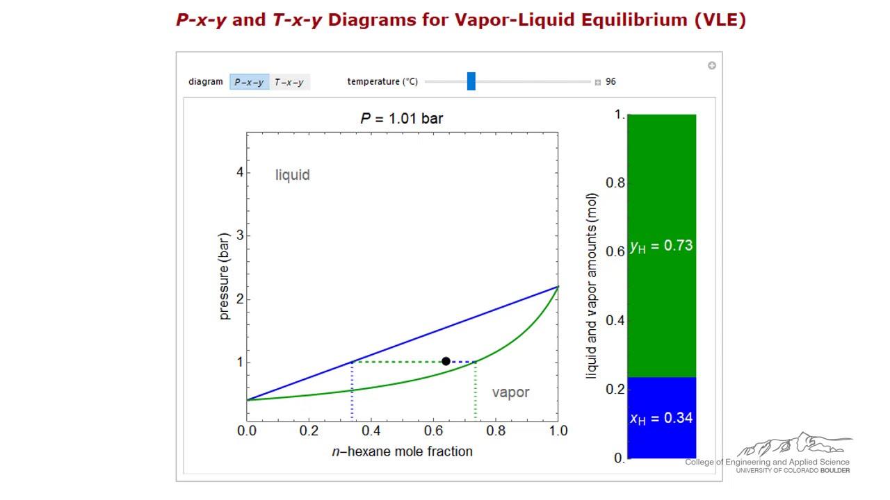 P X Y Diagram For Vapor Liquid Equilibrium Of A Binary Mixture Youtube