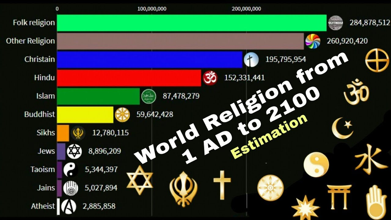 Download World religions from 1 AD to 2100