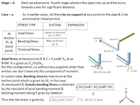 Sustain & Expansion Stress II