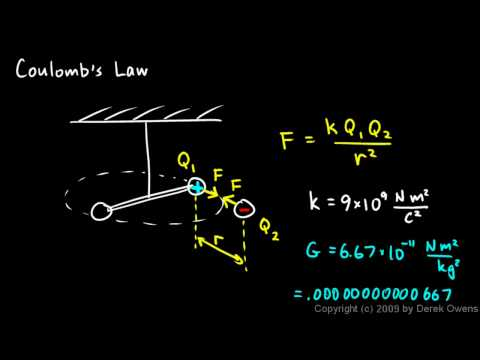 Physics 12.2.1a - Coulomb`s Law