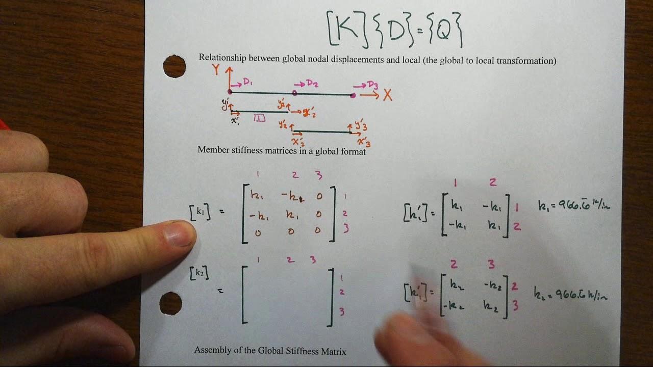 Truss Stiffness Example 1 Part 2 Direct Stiffness Assembly of K