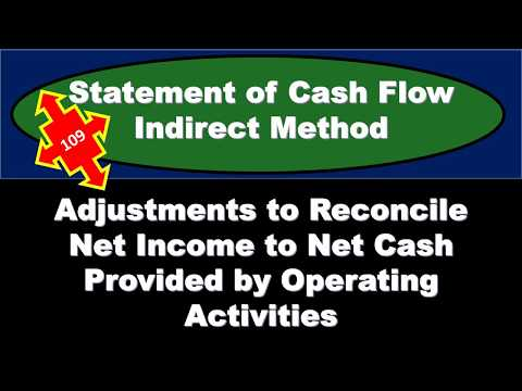 Statement Of Cash Flow Indirect Method Adjustments To Reconcile Net Income To Net Cash Provided