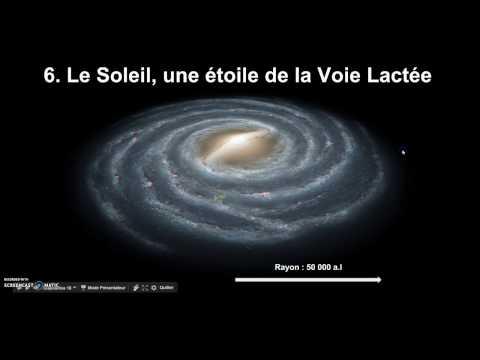 BLABLASVT - Place de la Terre dans l'univers observable