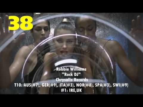 2000 European Year-End Hot 100 Singles