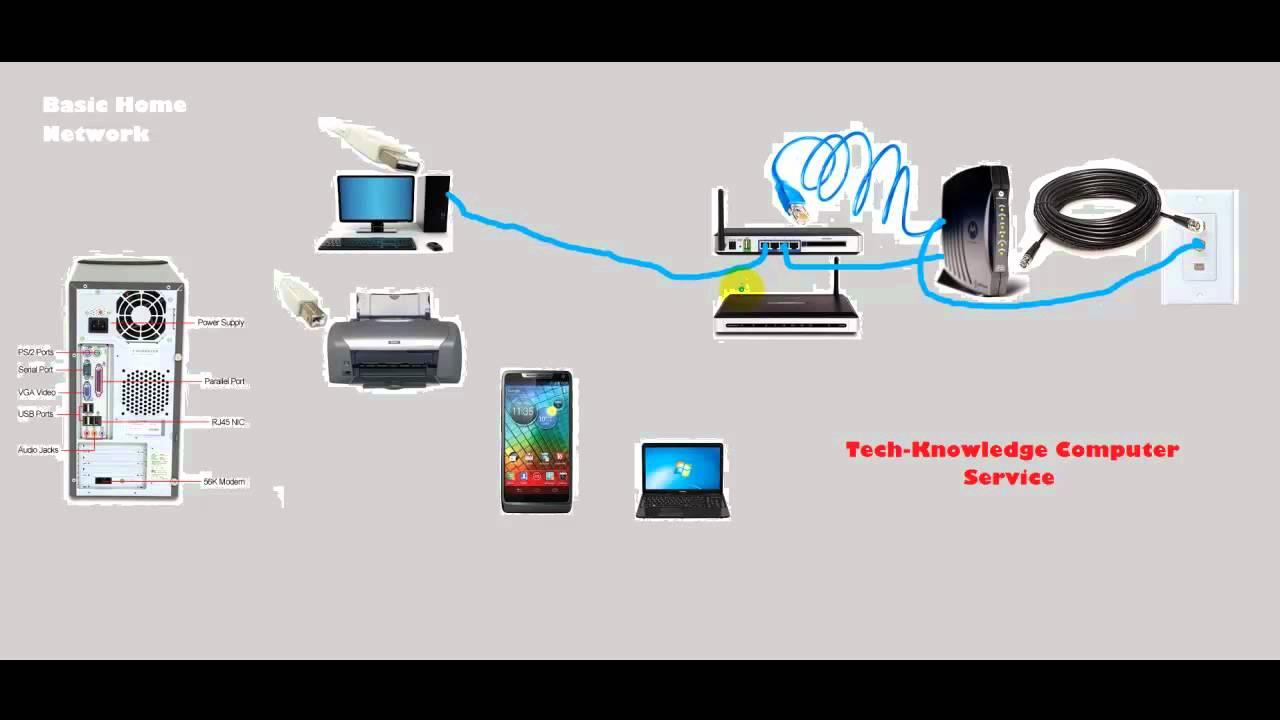 Home network setup youtube Wired home network architecture