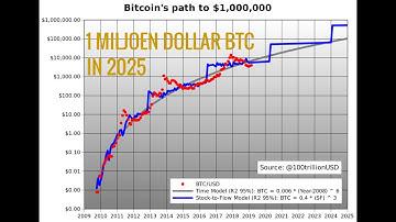 Bitcoin Prijs Voorspelling Door Plan B | $100,000 in 2021 | $1,000,000 in 2025