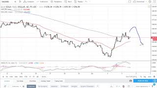 Gold Technical Analysis for July 05, 2018 by FXEmpire.com