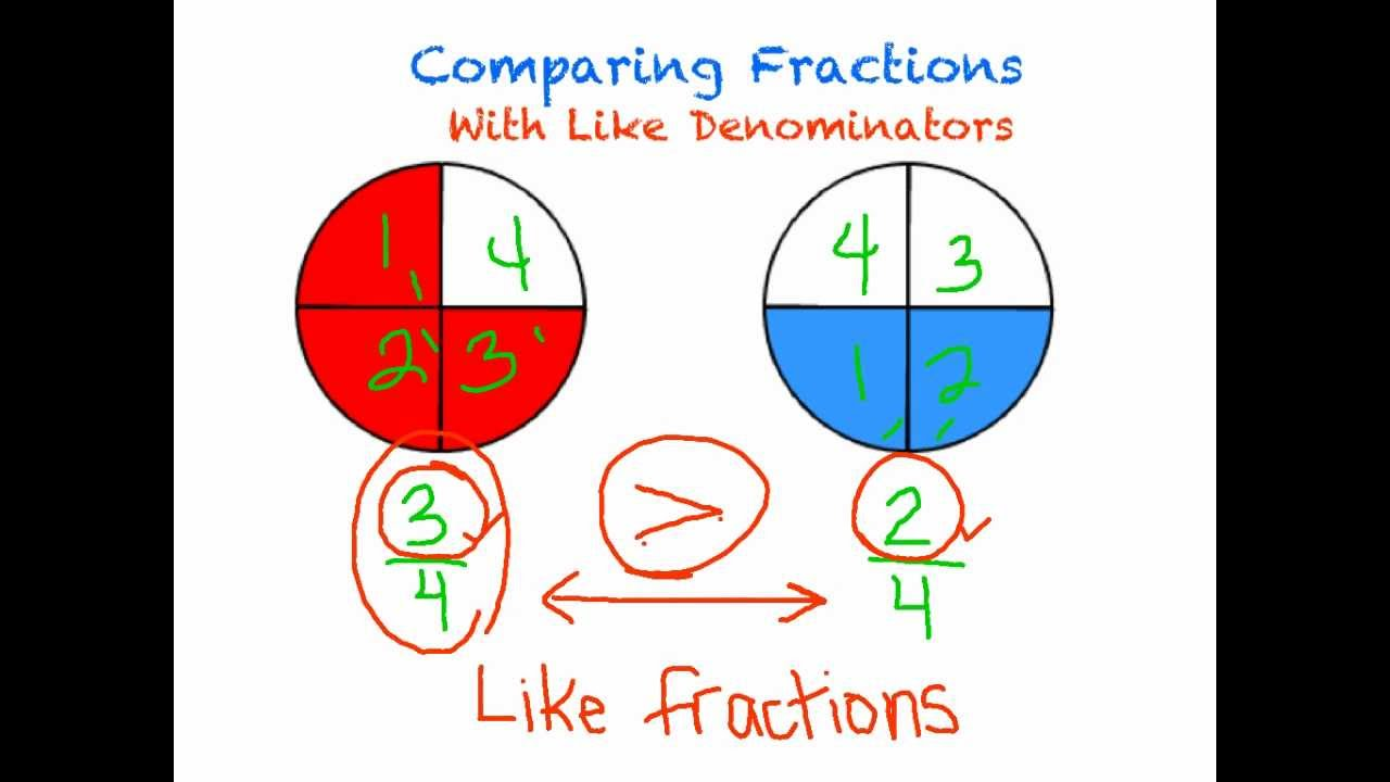 comparing fractions with like denominators activities comparing fractions third grade and on. Black Bedroom Furniture Sets. Home Design Ideas