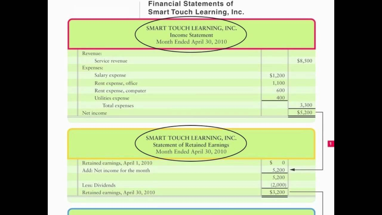 Financial Statements Income Retained Earnings Balance Sheet – Statement of Retained Earnings Sample