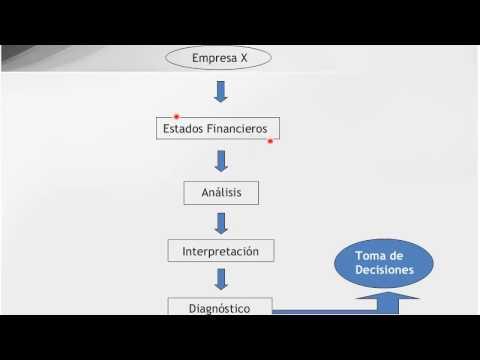 Análisis e Interpretación de Estados Financieros / Contabilidad y Finanzas Onlineиз YouTube · Длительность: 3 мин35 с