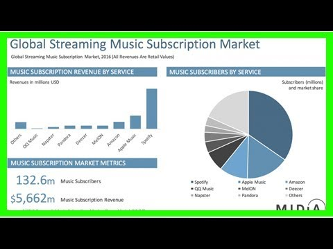 U.s. music revenue rose in 2017 lifted by spotify, other streaming services
