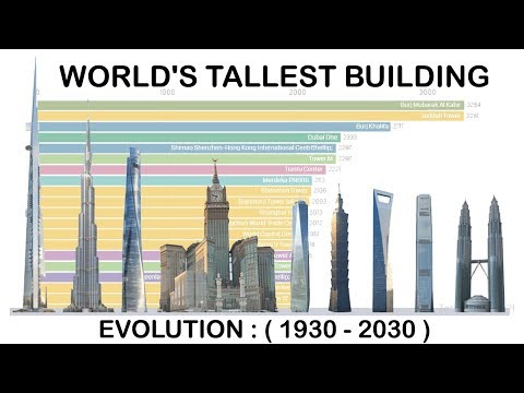History of the World's Tallest Buildings Data Visualization (from 1930-2030)