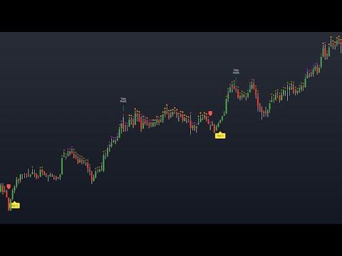Live Bitcoin Signals Indicator BTC